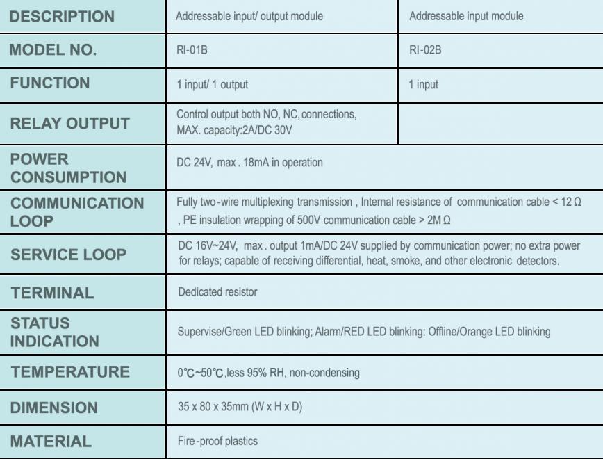 Thông số kỹ thuật của module mở rộng báo cháy địa chỉ Chungmei RI-01B và RI-02B