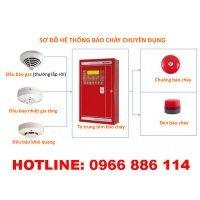 Quy trình bảo trì hệ thống báo cháy tự động thumbnail