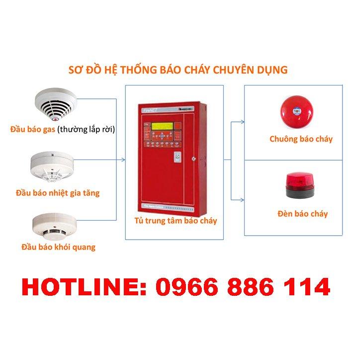 Quy trình bảo trì hệ thống báo cháy tự động