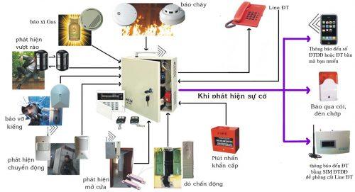 Sơ đồ nguyên lý của hệ thống báo cháy và các thông tin liên quan thumbnail